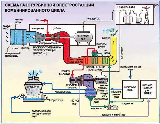 Паровые газовые турбины реферат